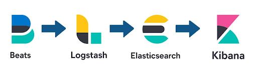 Uprogramisty Narzędzie i technologię dla programisty ElasticStack architektura